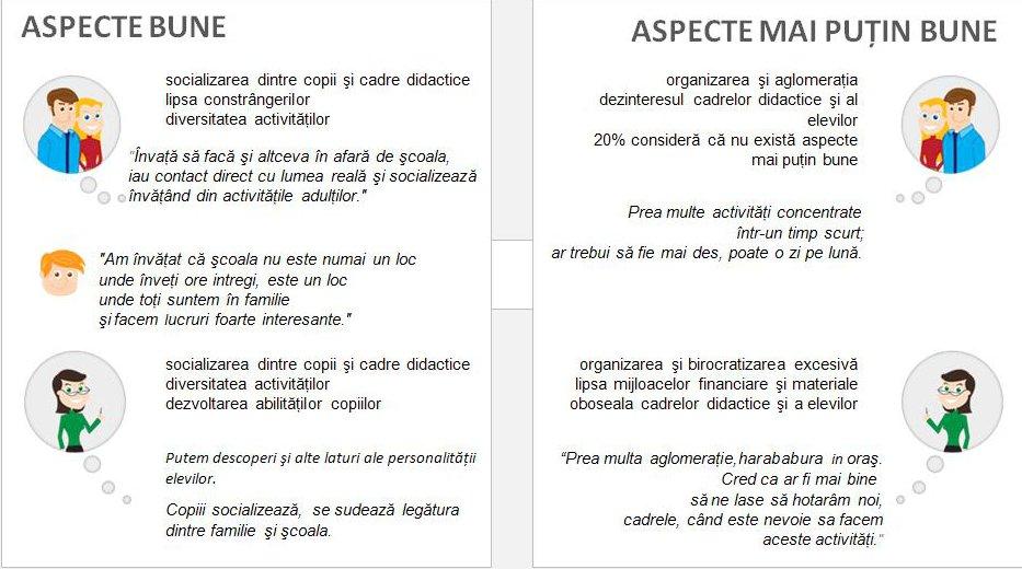 Exemple de activitati scolare