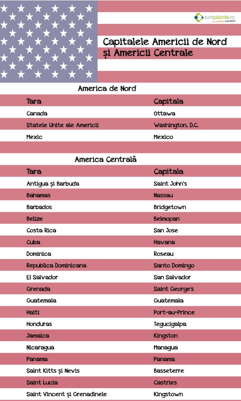 Capitalele Americii Suntparinte Ro