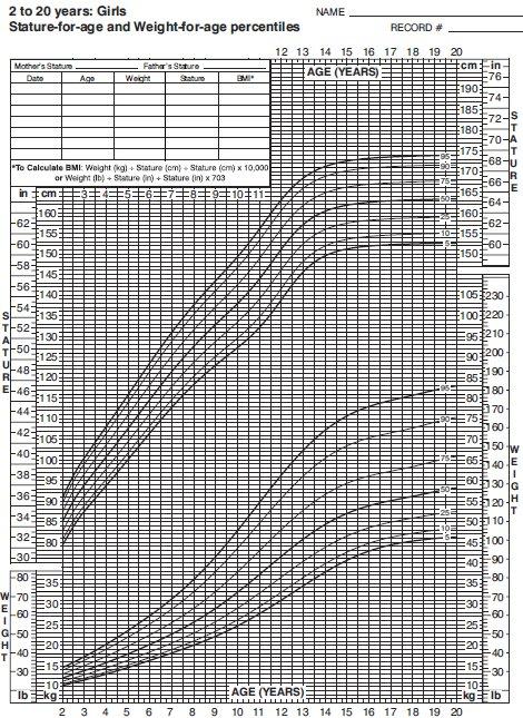 calculator greutate ideala in functie de varsta