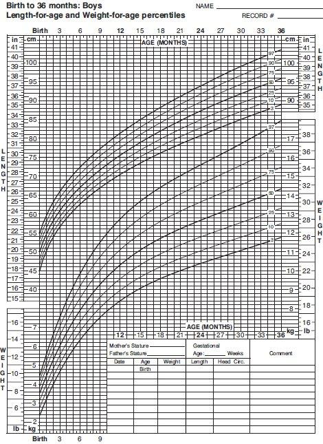 tabel greutate inaltime si varsta